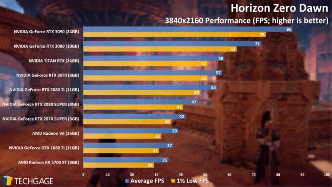 Horizon Zero Dawn - 2160p Performance (NVIDIA GeForce RTX 3070)