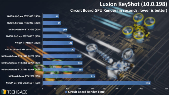 Luxion KeyShot 10 - Circuit Board Render Performance (December 2020)
