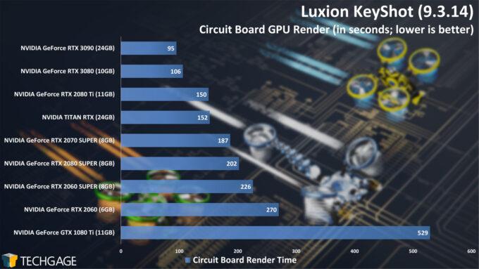 Luxion KeyShot - Circuit Board Render Time (NVIDIA GeForce RTX 3090)