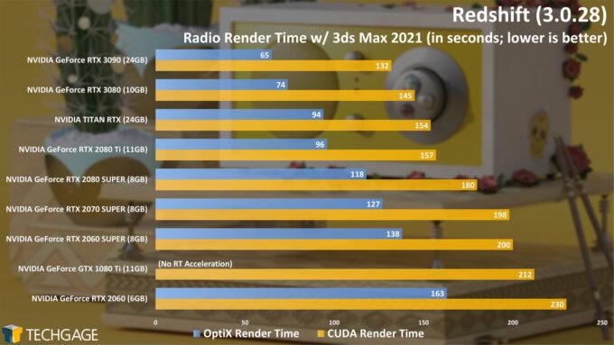 Maxon Redshift - Radio CUDA And OptiX Render Time (NVIDIA GeForce RTX 3090)