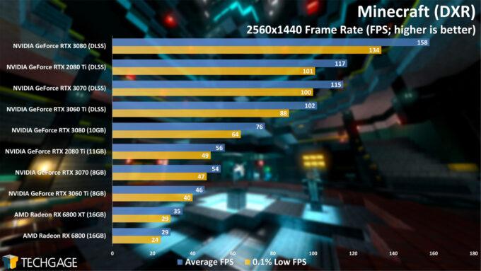 Minecraft (DXR) - 1440p Performance (NVIDIA GeForce RTX 3060 Ti)