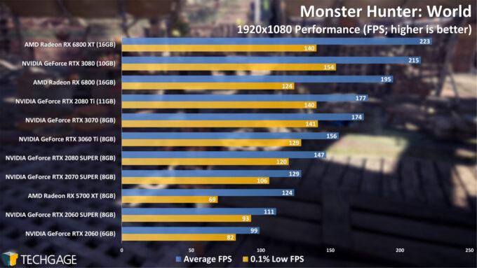 Monster Hunter World - 1080p Performance (NVIDIA GeForce RTX 3060 Ti)