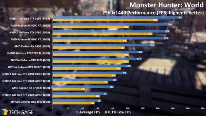 Monster Hunter World - 1440p Performance (AMD Radeon RX 6900 XT)
