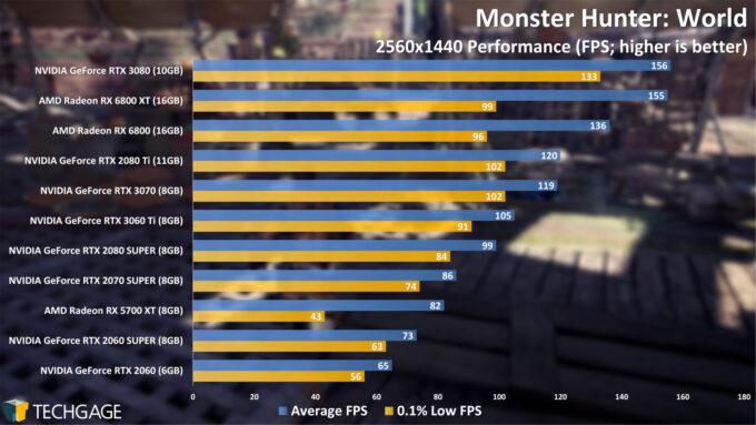 Monster Hunter World - 1440p Performance (NVIDIA GeForce RTX 3060 Ti)