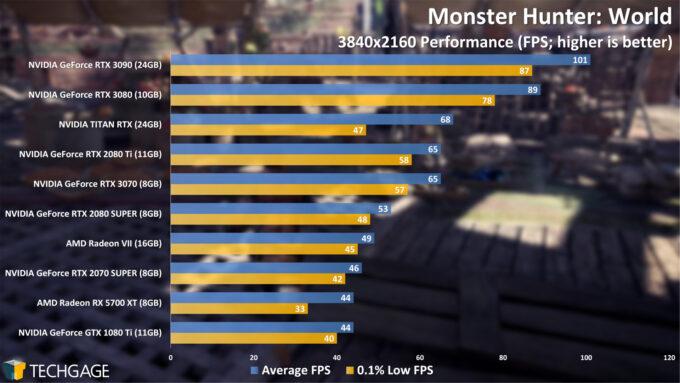 Monster Hunter World - 2160p Performance (NVIDIA GeForce RTX 3070)