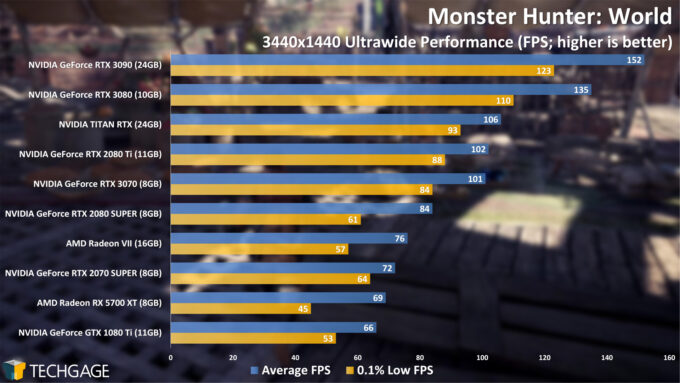 Monster Hunter World - 3440x1440 Ultrawide Performance (NVIDIA GeForce RTX 3070)