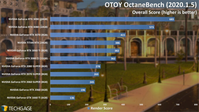 OTOY OctaneBench 2020 (December 2020)