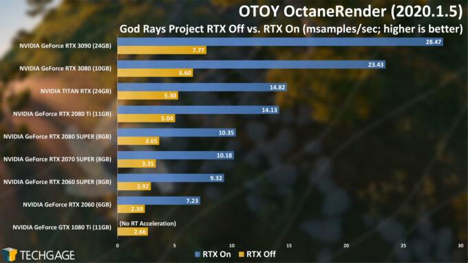 OTOY OctaneRender 2020 - God Rays Project RTX Score (NVIDIA GeForce RTX 3090)