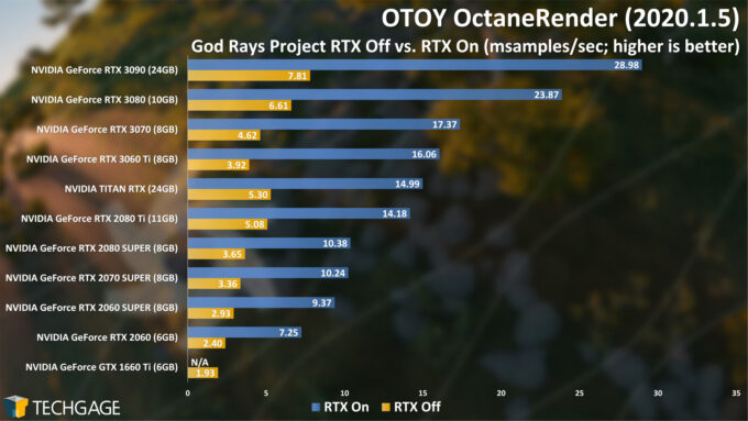 OTOY OctaneRender - God Rays RTX On and Off (December 2020)