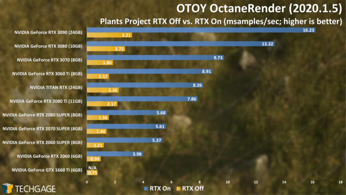 OTOY OctaneRender - Plants RTX On and Off (December 2020)