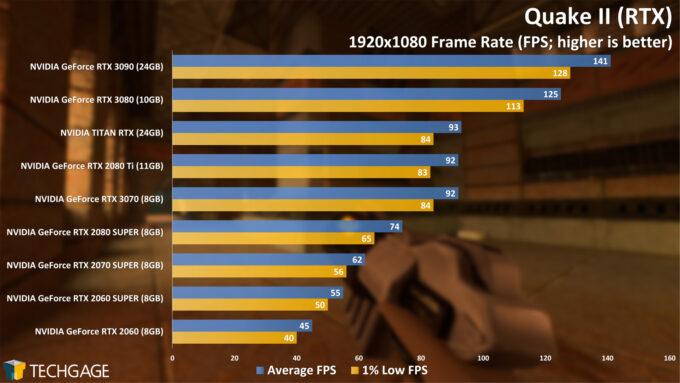 Quake II (RTX) - 1080p Performance (NVIDIA GeForce RTX 3070)