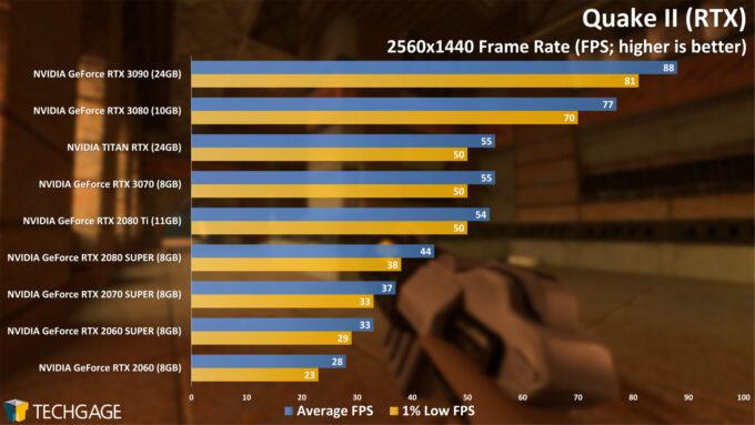 Quake II (RTX) - 1440p Performance (NVIDIA GeForce RTX 3070)