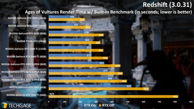 Redshift 3 Benchmark - Ages of Vultures (December 2020)