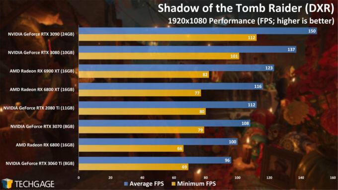 Shadow of the Tomb Raider (DXR) - 1080p Performance (AMD Radeon RX 6900 XT)