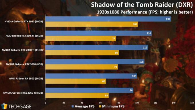 Shadow of the Tomb Raider (DXR) - 1080p Performance (NVIDIA GeForce RTX 3060 Ti)