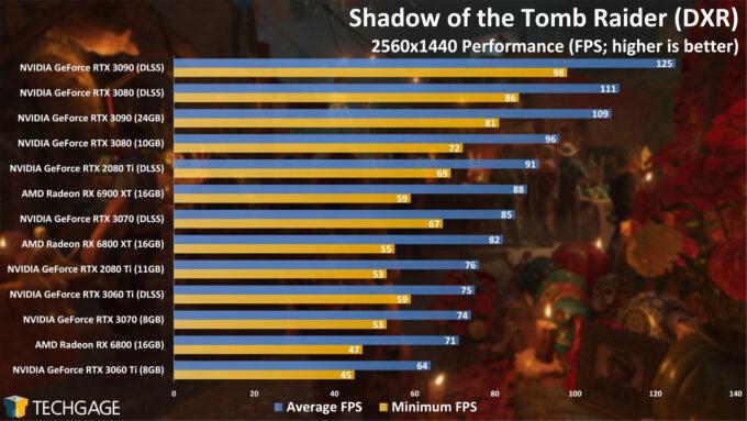 Shadow of the Tomb Raider (DXR) - 1440p Performance (AMD Radeon RX 6900 XT)