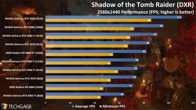 Shadow of the Tomb Raider (DXR) - 1440p Performance (NVIDIA GeForce RTX 3060 Ti)