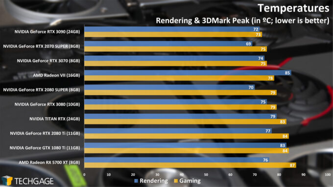 Temperatures (NVIDIA GeForce RTX 3070)