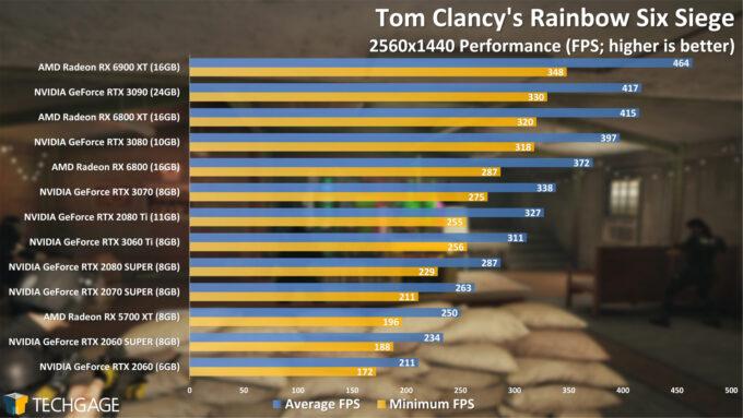 Tom Clancy's Rainbow Six Siege - 1440p Performance (AMD Radeon RX 6900 XT)