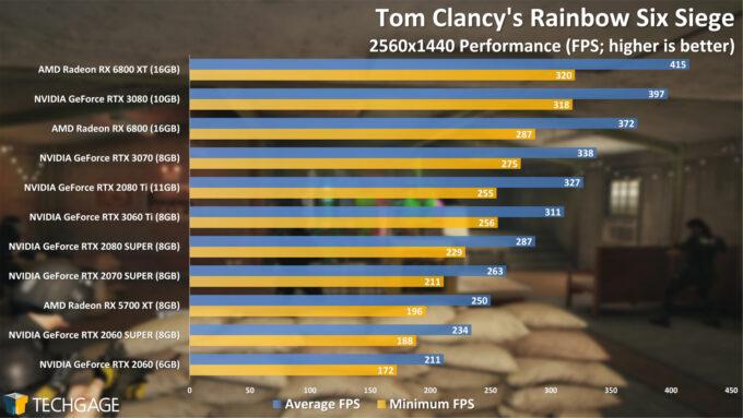 Tom Clancy's Rainbow Six Siege - 1440p Performance (NVIDIA GeForce RTX 3060 Ti)