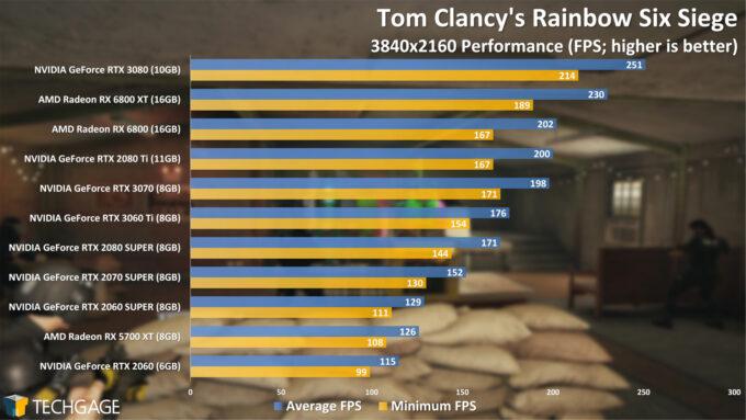 Tom Clancy's Rainbow Six Siege - 2160p Performance (NVIDIA GeForce RTX 3060 Ti)
