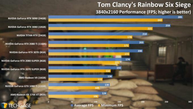 Tom Clancy's Rainbow Six Siege - 2160p Performance (NVIDIA GeForce RTX 3070)