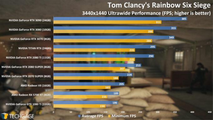 Tom Clancy's Rainbow Six Siege - 3440x1440 Ultrawide Performance (NVIDIA GeForce RTX 3070)