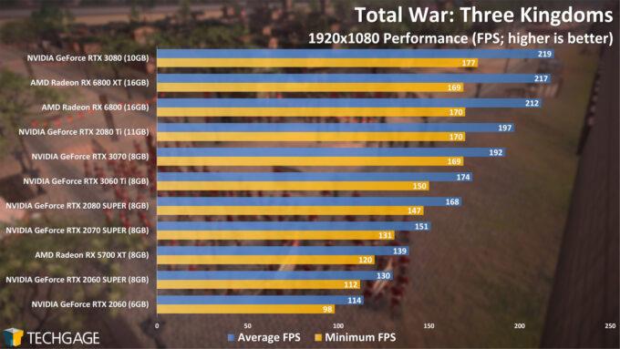 Total War Three Kingdoms - 1080p Performance (NVIDIA GeForce RTX 3060 Ti)