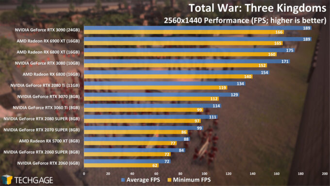 Total War Three Kingdoms - 1440p Performance (AMD Radeon RX 6900 XT)