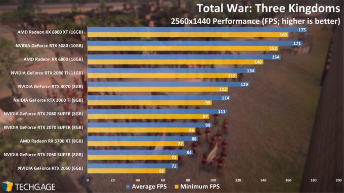 Total War Three Kingdoms - 1440p Performance (NVIDIA GeForce RTX 3060 Ti)