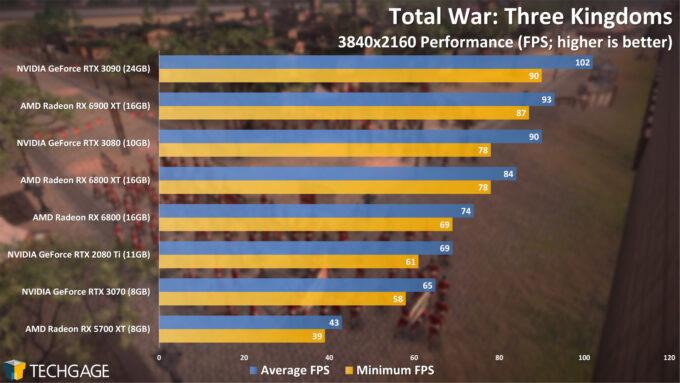 Total War Three Kingdoms - 2160p Performance (AMD Radeon RX 6900 XT)