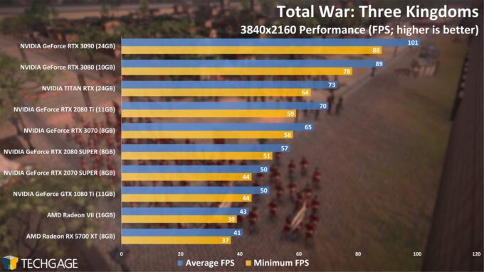 Total War Three Kingdoms - 2160p Performance (NVIDIA GeForce RTX 3070)