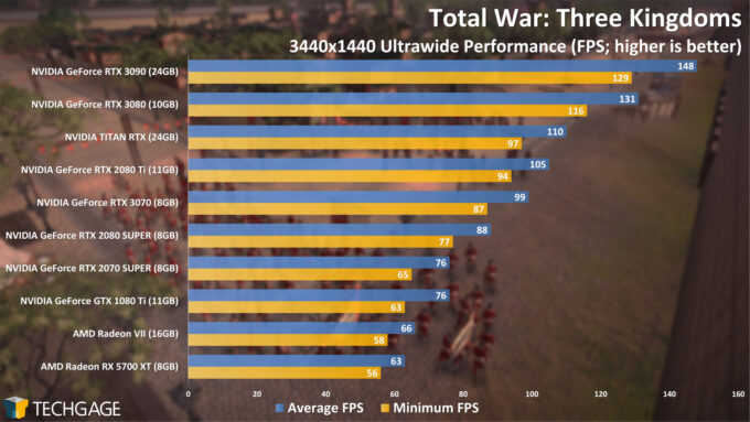 Total War Three Kingdoms - 3440x1440 Ultrawide Performance (NVIDIA GeForce RTX 3070)