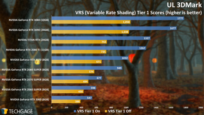 UL 3DMark Variable Rate Shading Tier 1 Score (NVIDIA GeForce RTX 3070)