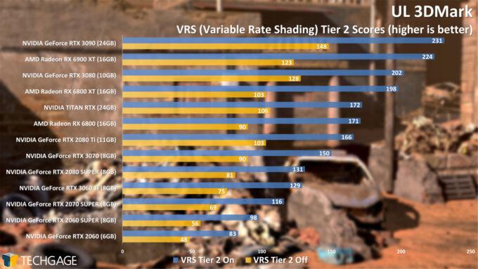UL 3DMark Variable Rate Shading Tier 2 Score (AMD Radeon RX 6900 XT)