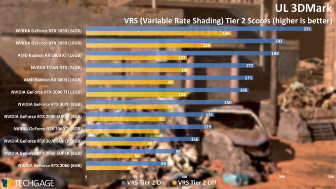 UL 3DMark Variable Rate Shading Tier 2 Score (NVIDIA GeForce RTX 3060 Ti)