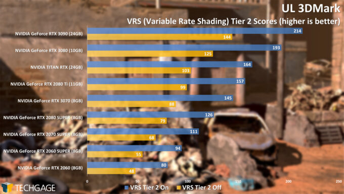 UL 3DMark Variable Rate Shading Tier 2 Score (NVIDIA GeForce RTX 3070)