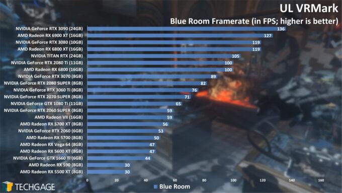 UL VRMark Blue Room Frame Rate (AMD Radeon RX 6900 XT)