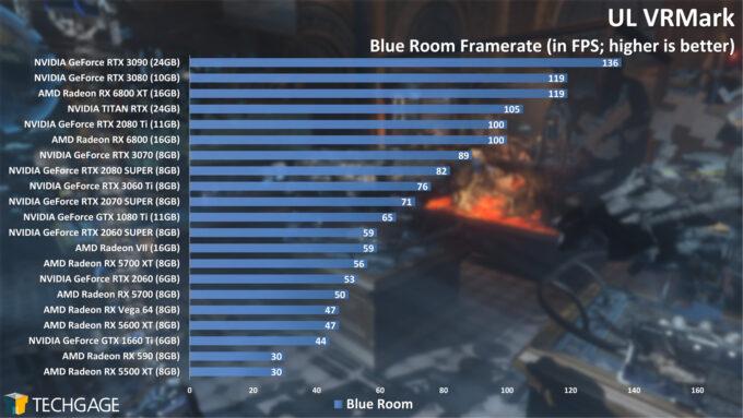 UL VRMark Blue Room Frame Rate (NVIDIA GeForce RTX 3060 Ti)