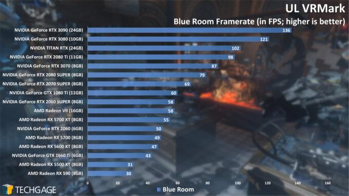 UL VRMark Blue Room Frame Rate (NVIDIA GeForce RTX 3070)