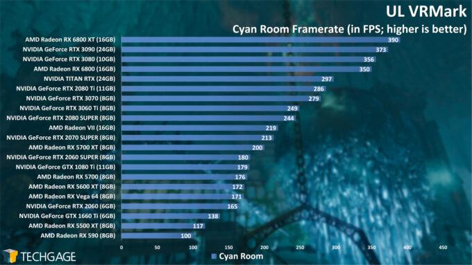 UL VRMark Cyan Room Frame Rate (NVIDIA GeForce RTX 3060 Ti)