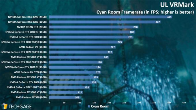 UL VRMark Cyan Room Frame Rate (NVIDIA GeForce RTX 3070)