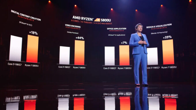 AMD Ryzen 7 5800U Zen 3 Mobile Performance