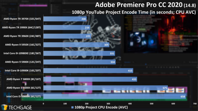 Adobe Premiere Pro 2020 - 1080p YouTube CPU Encode (AVC) Performance (February 2021)