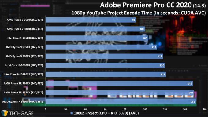 Adobe Premiere Pro 2020 - 1080p YouTube CPU Encode (CUDA, AVC) Performance (February 2021)