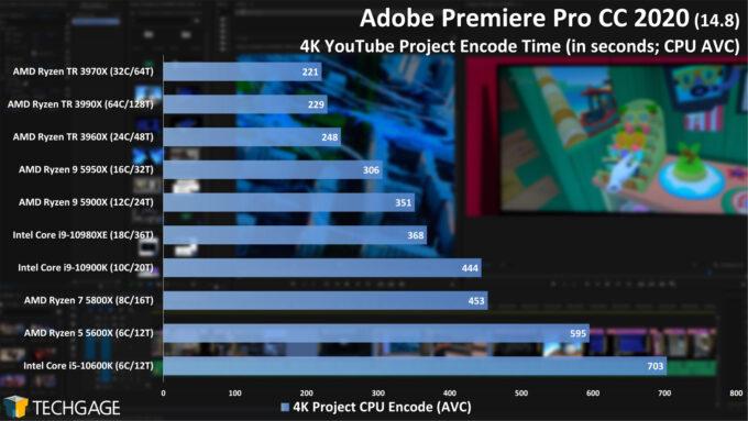 Adobe Premiere Pro 2020 - 4K YouTube CPU Encode (AVC) Performance (February 2021)
