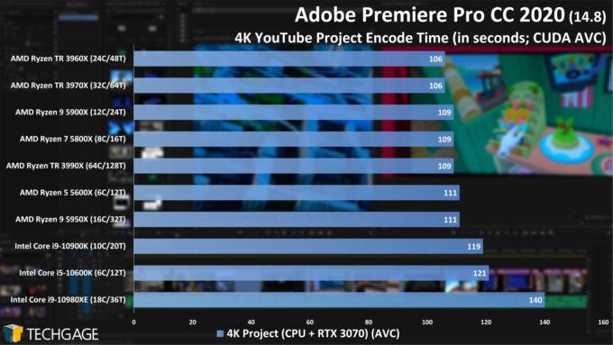Adobe Premiere Pro 2020 - 4K YouTube CPU Encode (CUDA, AVC) Performance (February 2021)