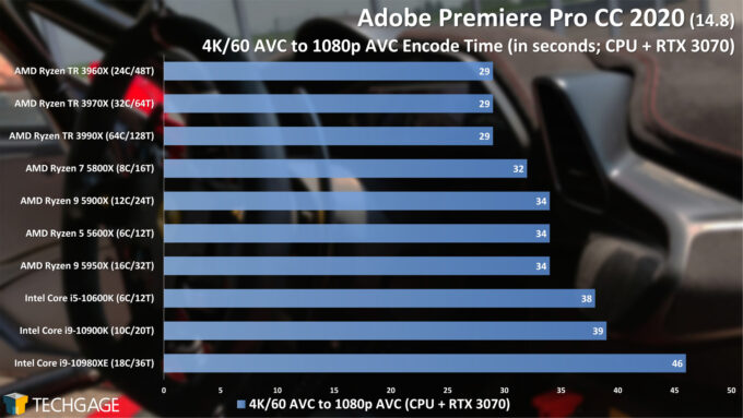 Adobe Premiere Pro 2020 - 4K60 AVC to 1080p AVC (CUDA) Encode Performance (February 2021)