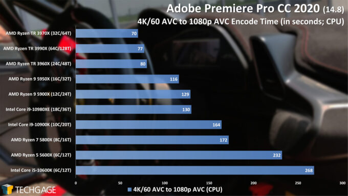 Adobe Premiere Pro 2020 - 4K60 AVC to 1080p AVC Encode Performance (February 2021)