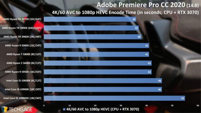 Adobe Premiere Pro 2020 - 4K60 AVC to 1080p HEVC (CUDA) Encode Performance (February 2021)
